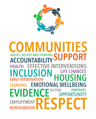 Community Justice word cloud - communities, support, respect, support, inclusion, etc.