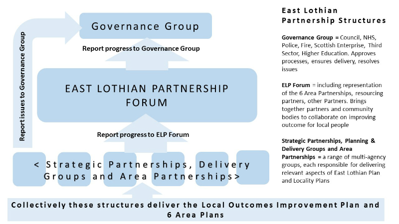 East Lothian Partnership Structure 800px